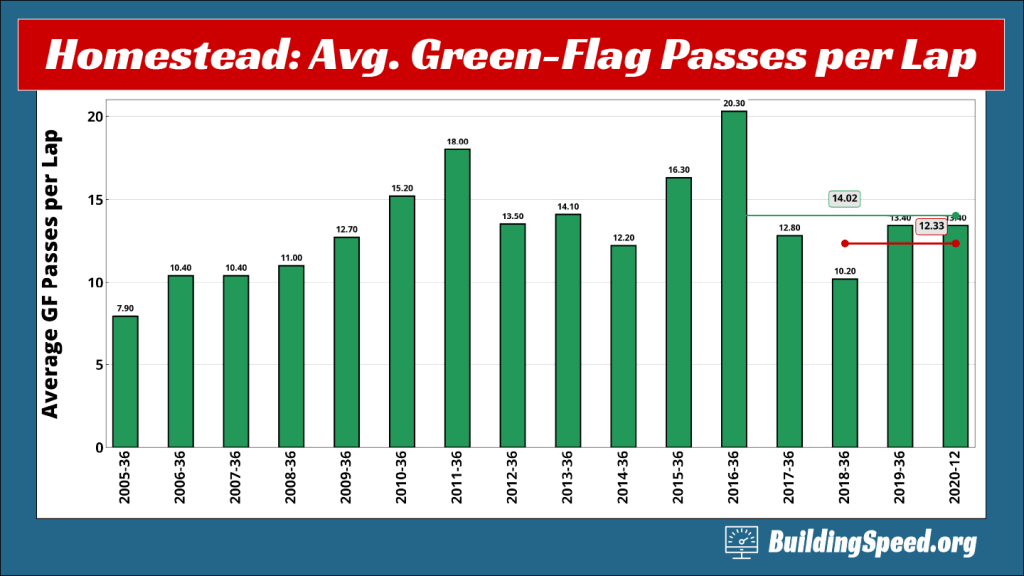 A column graph of the average green-flag passes per lap