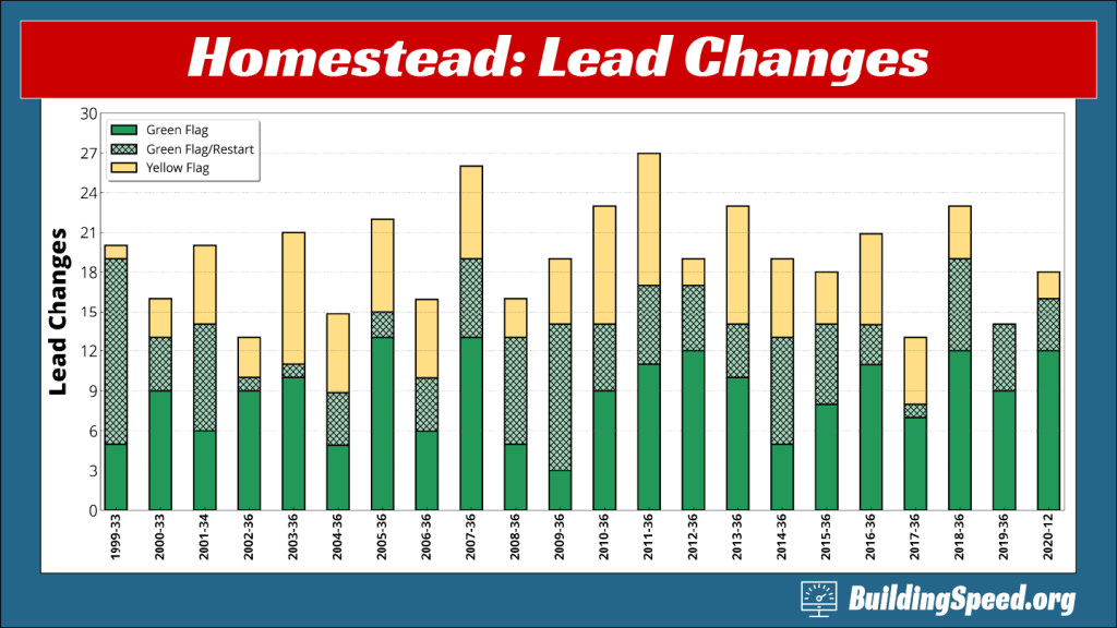 A column graph showing that Homestead-Miami usually has a very healthy number of lead changes