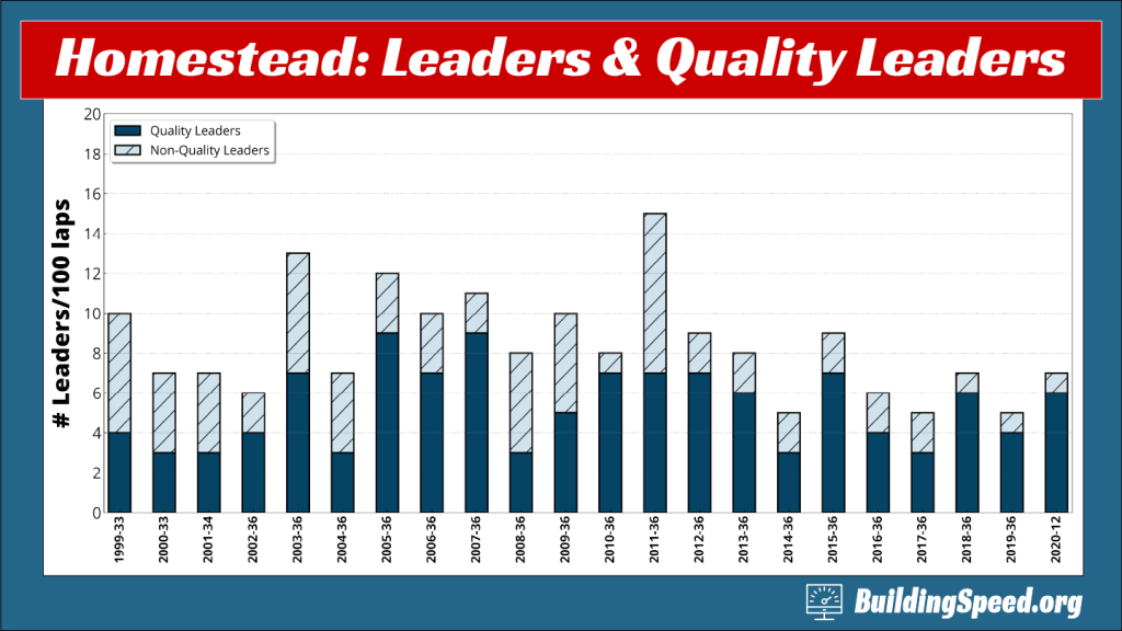 The 2021 Homestead-Miami Race preview graph of leaders and quality leaders shows that most of the leaders in recent years have been quality leaders