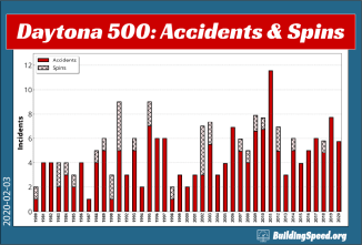 A graph showing Daytona 500 Accidents and Spins 1980-2020