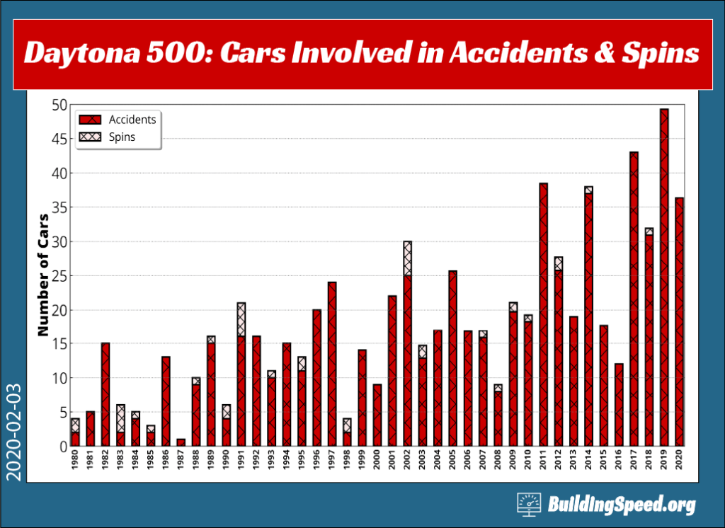 A column graph of the number of cars involve in Daytona 500 accidents and spins 1980 to 2020