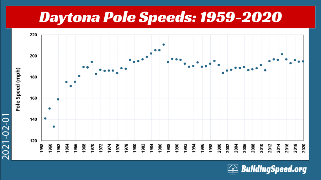 A graph showing Daytona pole speeds from 1959-2020
