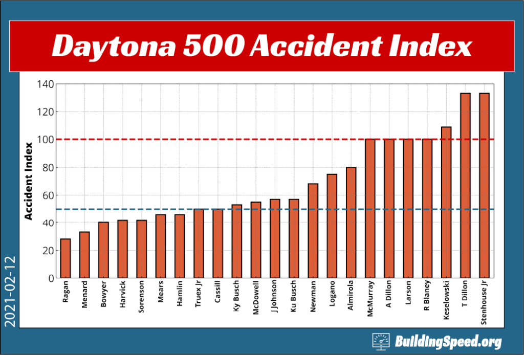 A column graph showing that Daytona 500 winner Michael McDowell falls in the middle group of drivers in terms of how often they are involved in accidents at Daytona