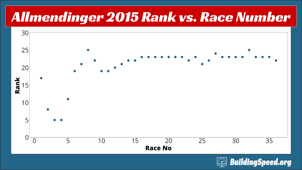 A scatter plot of AJ Allmendinger's rank vs. race number in 2015, showing how much numbers can change in the first weeks of the season