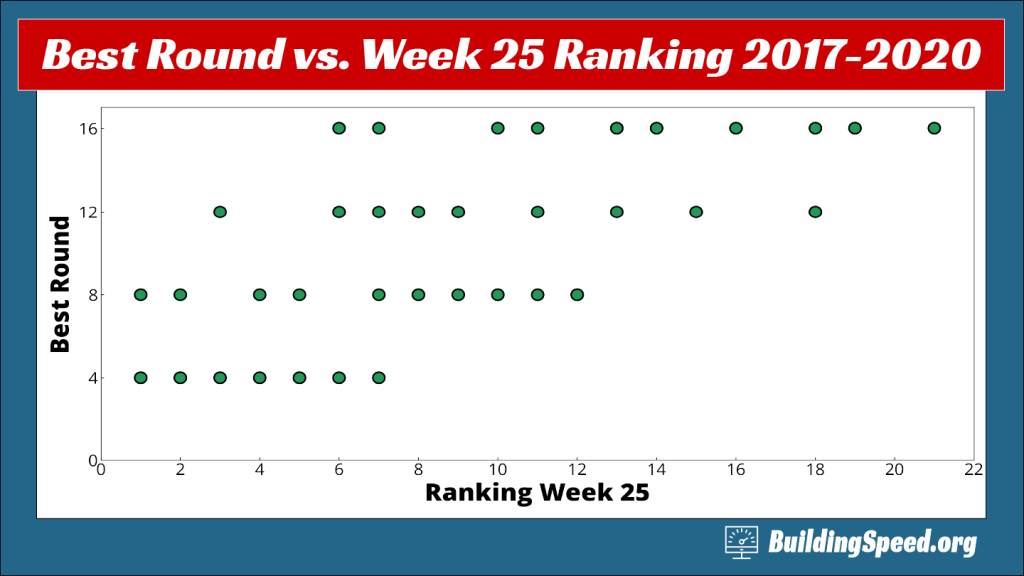 A scatter plot correlation rankings coming into to the playoffs with the best round achieved.