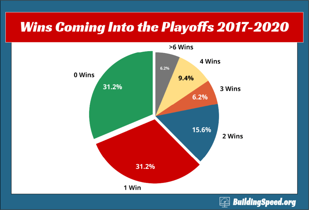 A pie chart showing how many wins drivers have coming into the playoffs