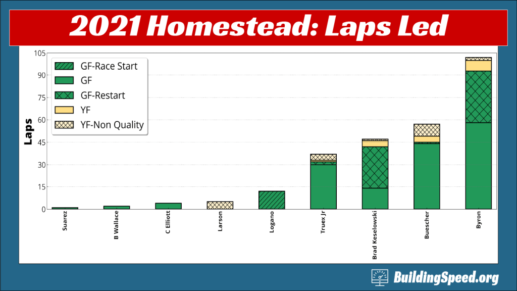 2021 Homestead race review: column chart of lap leaders and type of laps led