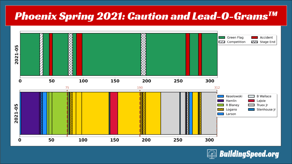 The caution- and lead-o-grams for the 2021 Spring Phoenix race.