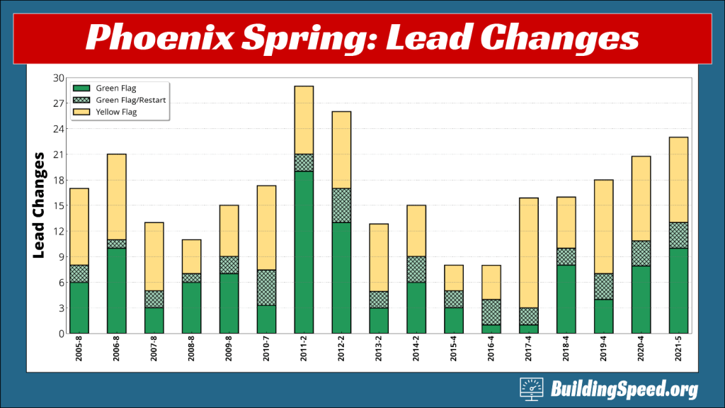 A stacked column chart showing green-flag and yellow-flag lead changes for Spring Phoenix races.