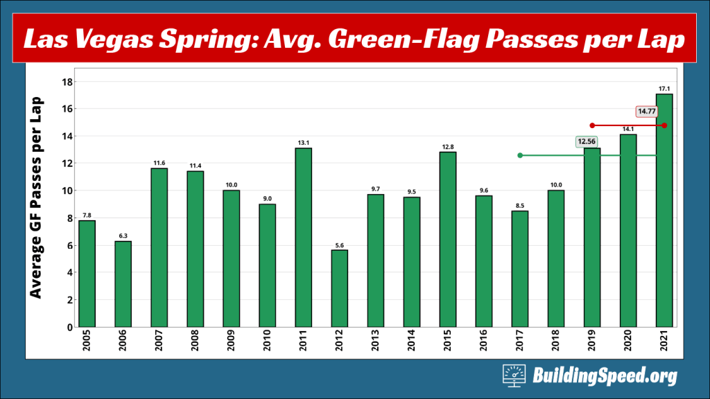 A column chart showing the average green-flag passes per lap at Las Vegas Spring races