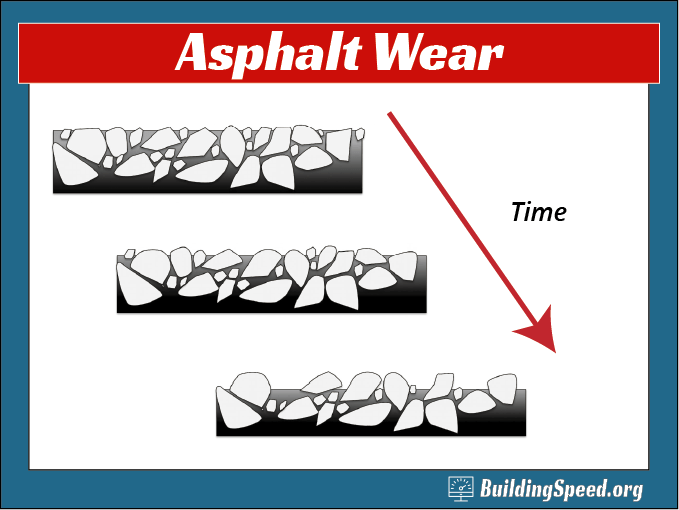A graphic showing how asphalt wears with time
