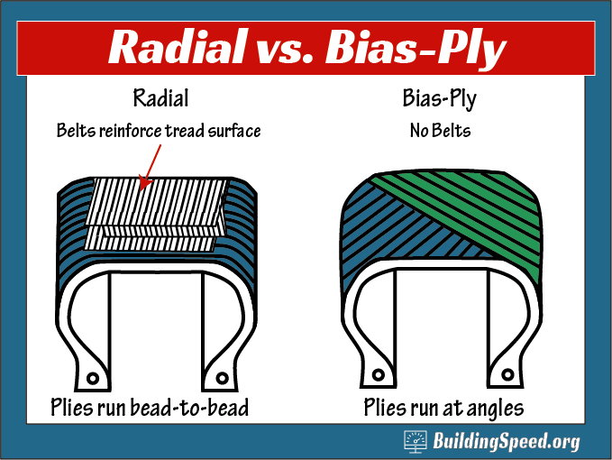 A diagram showing the differences between radial and bias-ply tires