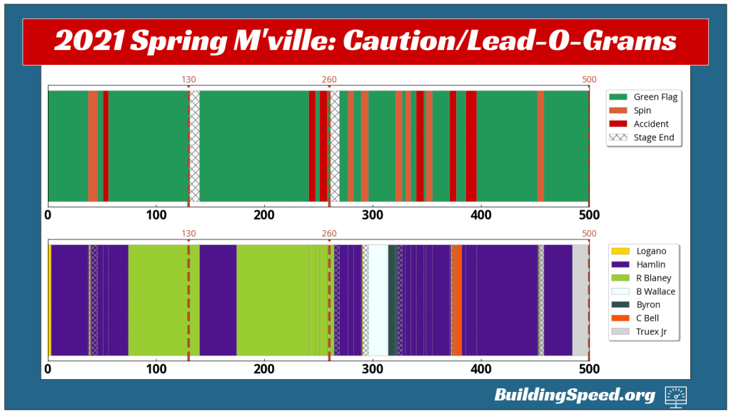 The Caution-O-Gram and Lead-O-Gram for the 2021 Spring Martinsville race