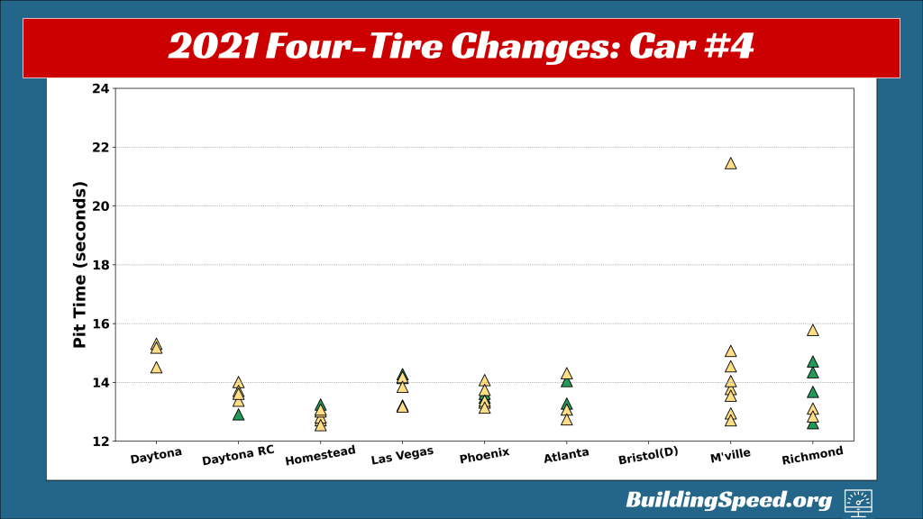 A graph showing pit-stop times for the #4 car for 2021