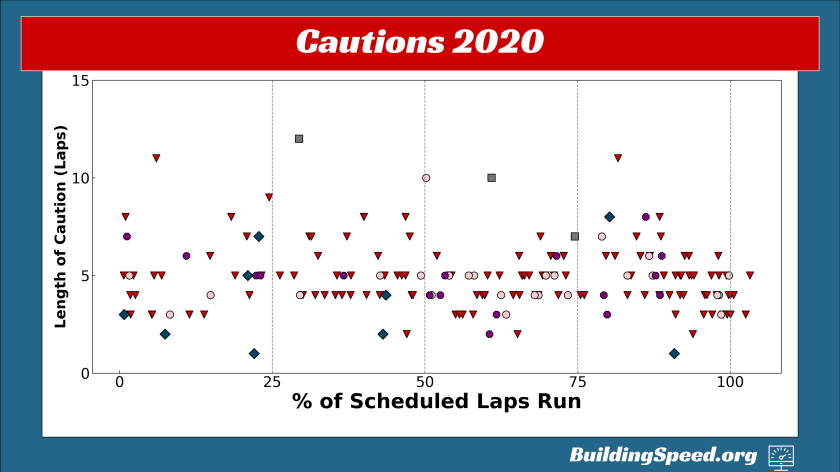 A scatter plot showing all the relevant cautions for the 2020 season broken down by type and how close they were to the end of the race.