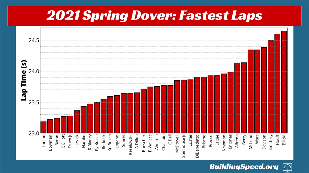 Hendrick dominated Dover by sheer speed, as this vertical column chart of fastest laps for each driver shows.