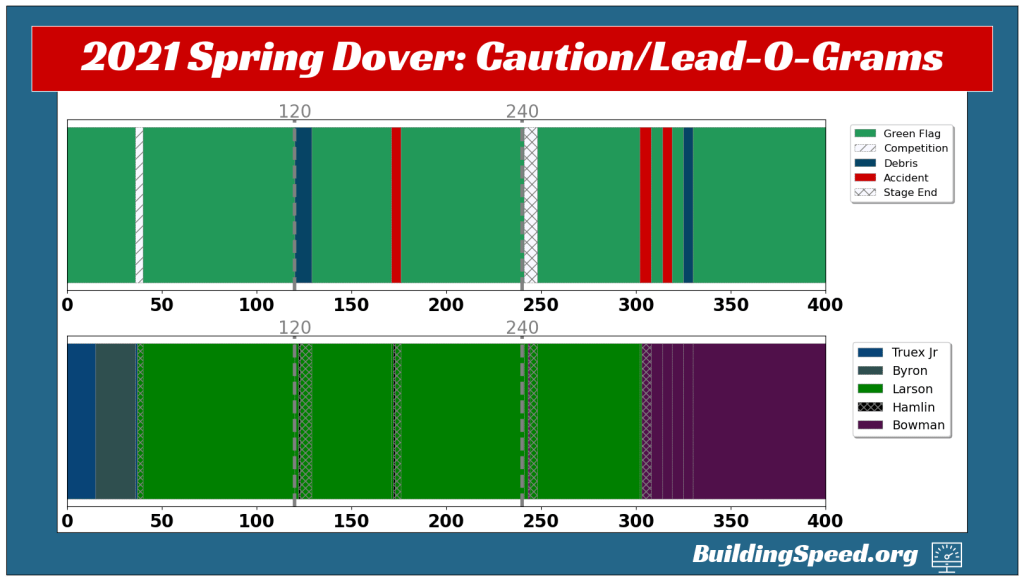 The Caution- and Lead-O-Grams for 2021 Spring Dover.