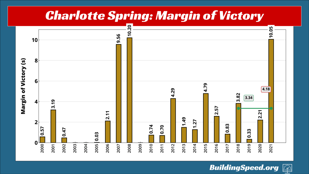 A vertical bar chart showing the margins of victory for Spring Charlotte races from 2000-2021.