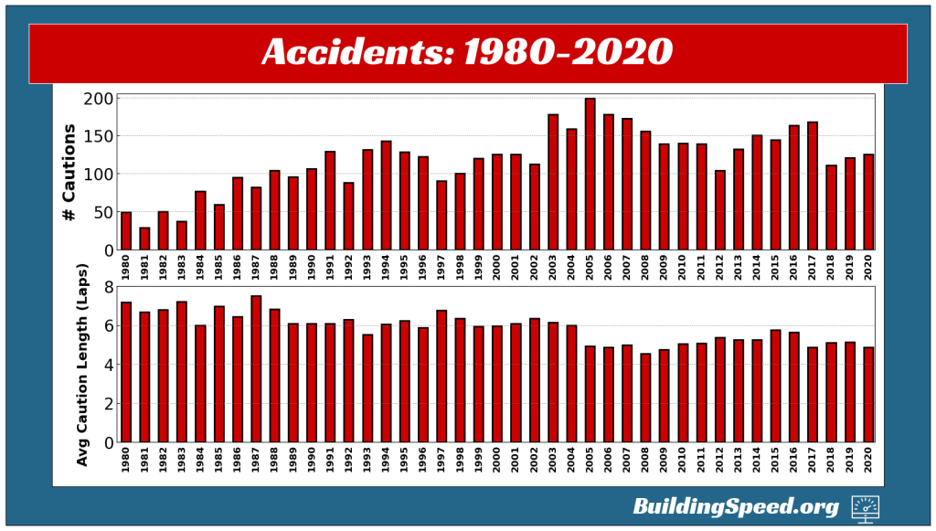 Two vertical bar charts showing the frequency of cautions and the average caution length for cautions caused by accidents in seasons from 1980-2020
