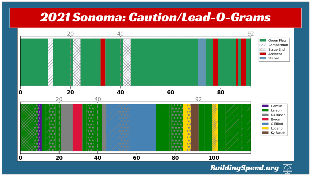 The caution- and lead-o-grama for 2021 Sonoma