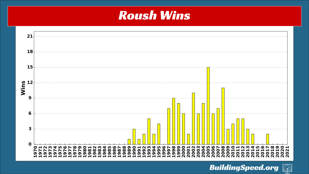 a vertical bar chart showing owner wins for Jack Roush