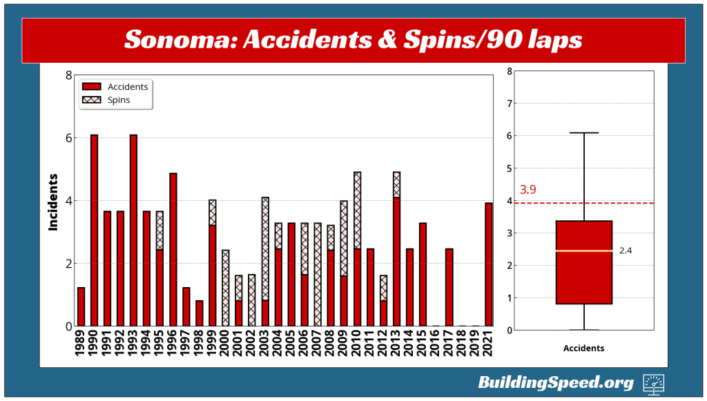 The number of accidents and spins at Sonoma from 1989-2021, normalized to a race length of 90 laps. At right is a box plot showing the median of 2.4