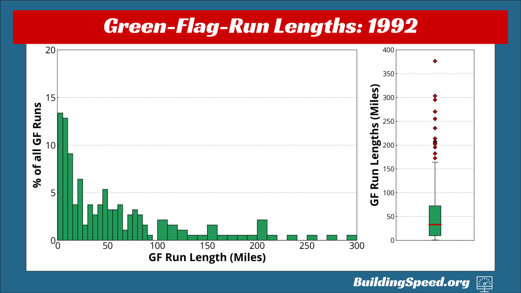 A histogram showing the percentage of green-flag laps by length on the left; on the right, a boxplot showing the distribution of green-flag-run lengths for 1992.