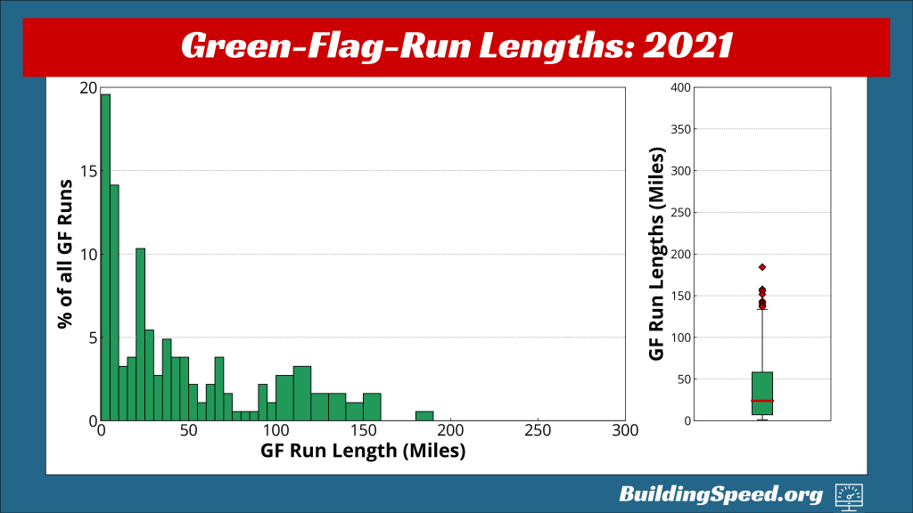 A histogram showing the percentage of green-flag laps by length on the left; on the right, a boxplot showing the distribution of green-flag-run lengths for 2021.