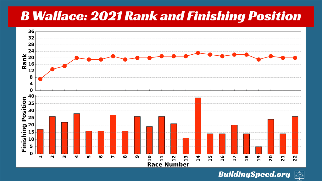 A scatter graph (top) showing Bubba Wallace's rank as a function of race number and a bar graph (bottom) showing the finish for each race. Wallace drives for one of the new NASCAR teams in 2021.