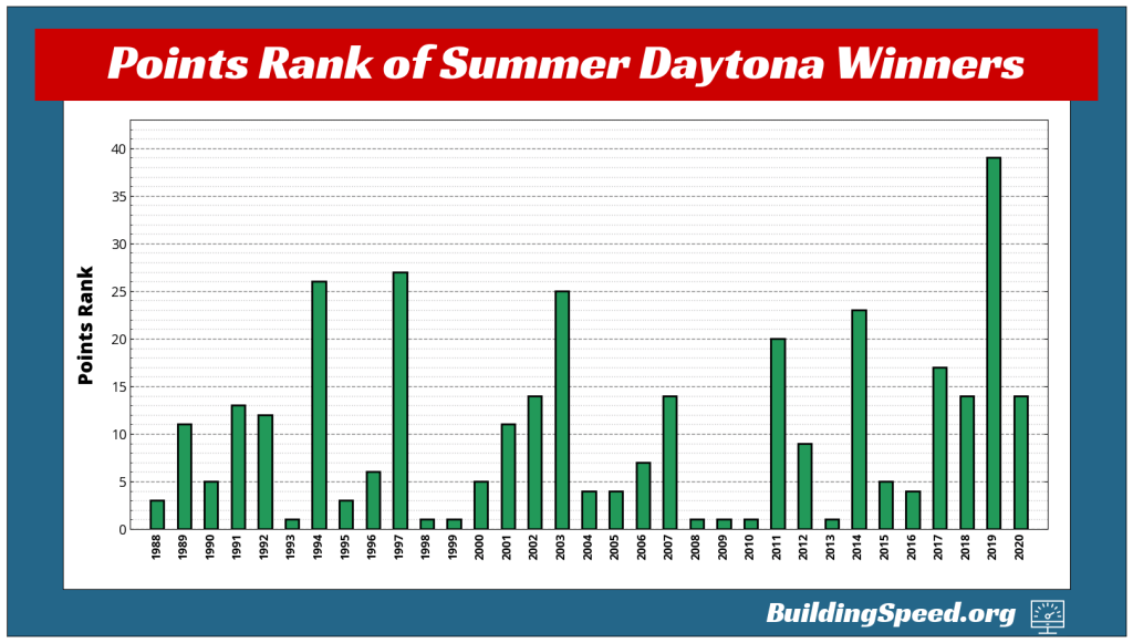 A vertical bar chart showing the rank of each driver who won the Summer Daytona race