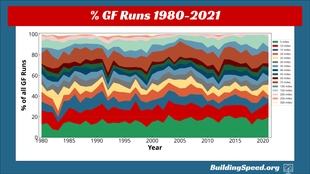 A stackplot showing the percentage of total green-flag runs by length for 1980-2021.