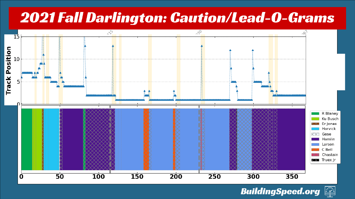 Superposing Denny Hamlin's track position over the lead changes to show how lead-change numbers can be misleading