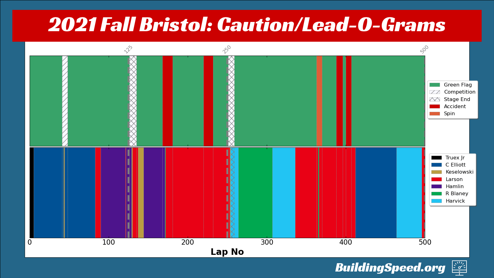 The Fall Bristol 2021 Race Caution and Lead-O-Grams show the main players and the green-flag racing.