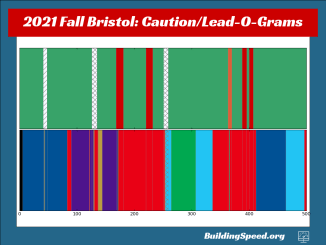 The lead- and caution-o-grams show the pace and progress of the race using horizontal stacked bar charts
