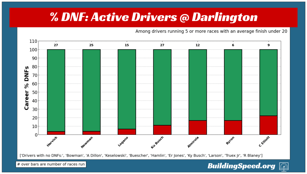 A vertical stacked bar graph showing the percentage of DNFs for drivers at Darlington.
