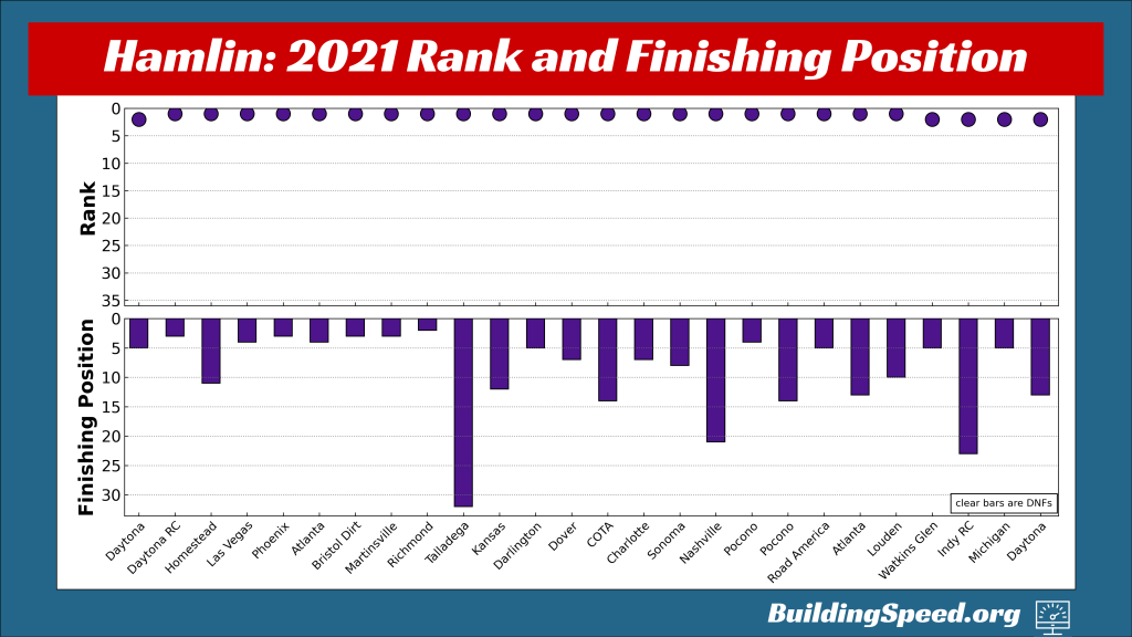 Denny Hamlin's rank and finishing position for all 26 races in the regular season, shown by week.
