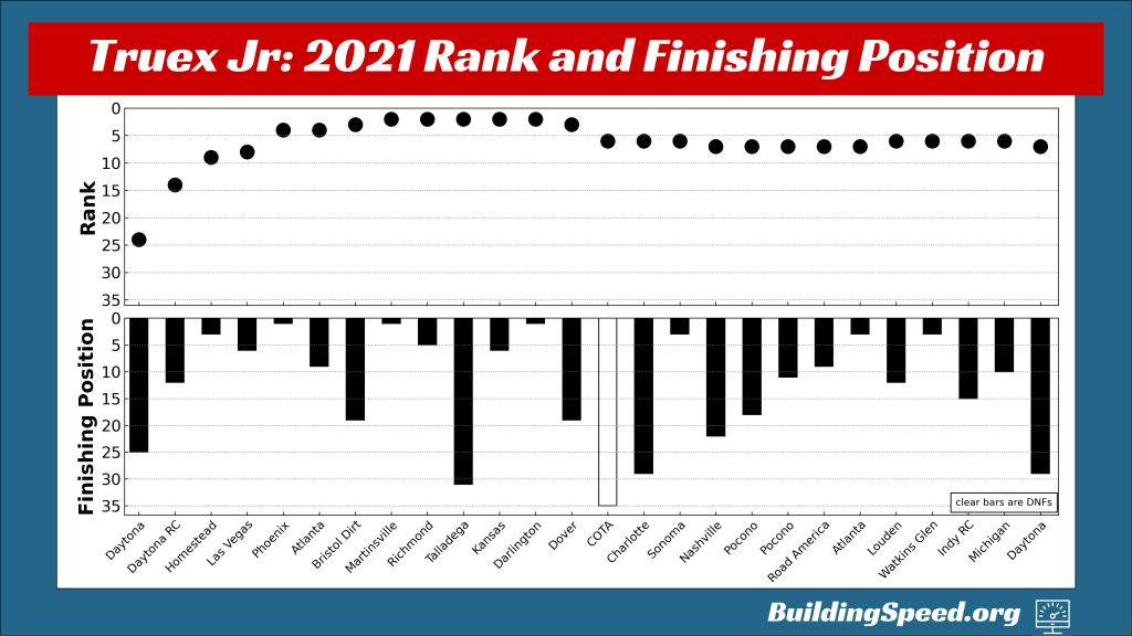 Martin Truex Jr.'s rank and finishing position for all 26 races in the regular season, shown by week.