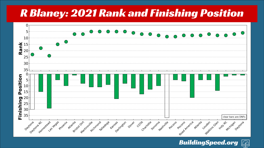 Ryan Blaney's rank and finishing position for all 26 races in the regular season, shown by week.