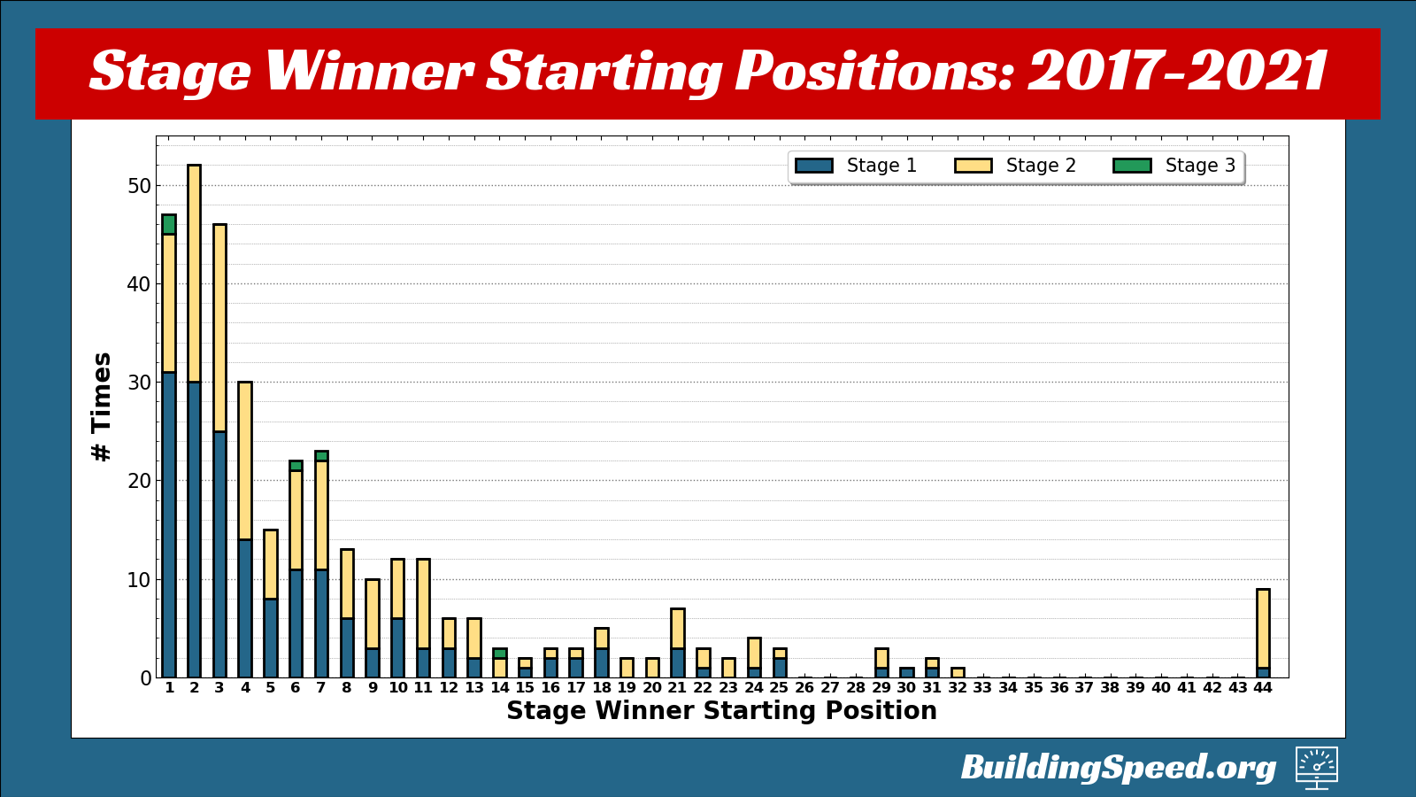 Stage point wins in a vertical stacked bar chart from 2017-2021