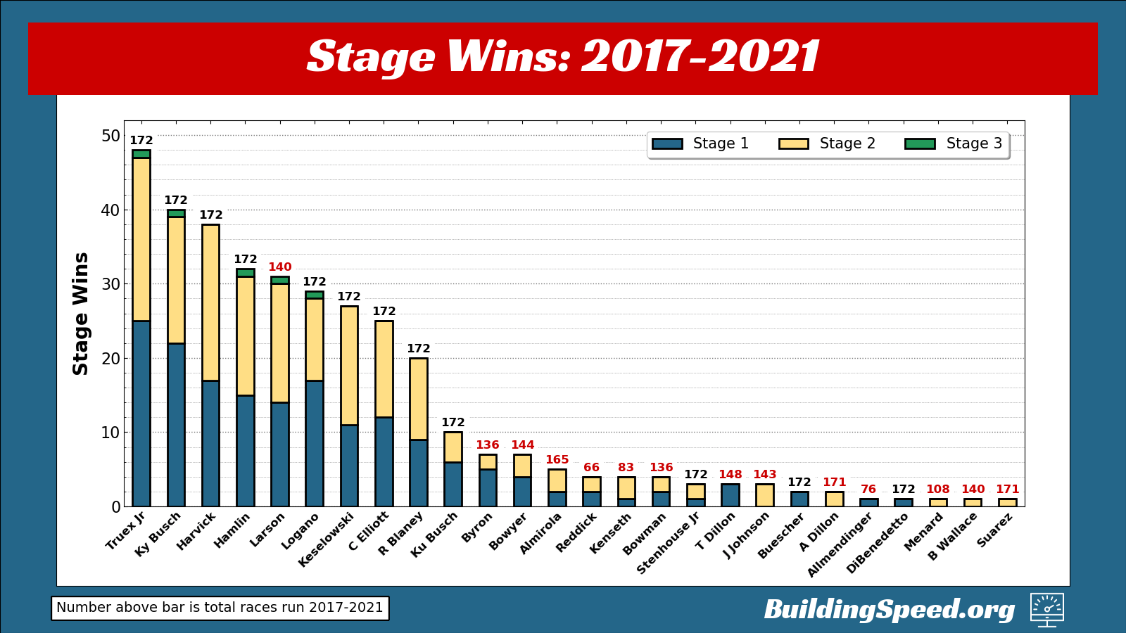Stage wins shown in a vertical stacked bar graph, separated according to stage 1, stage 2 or stage 3.