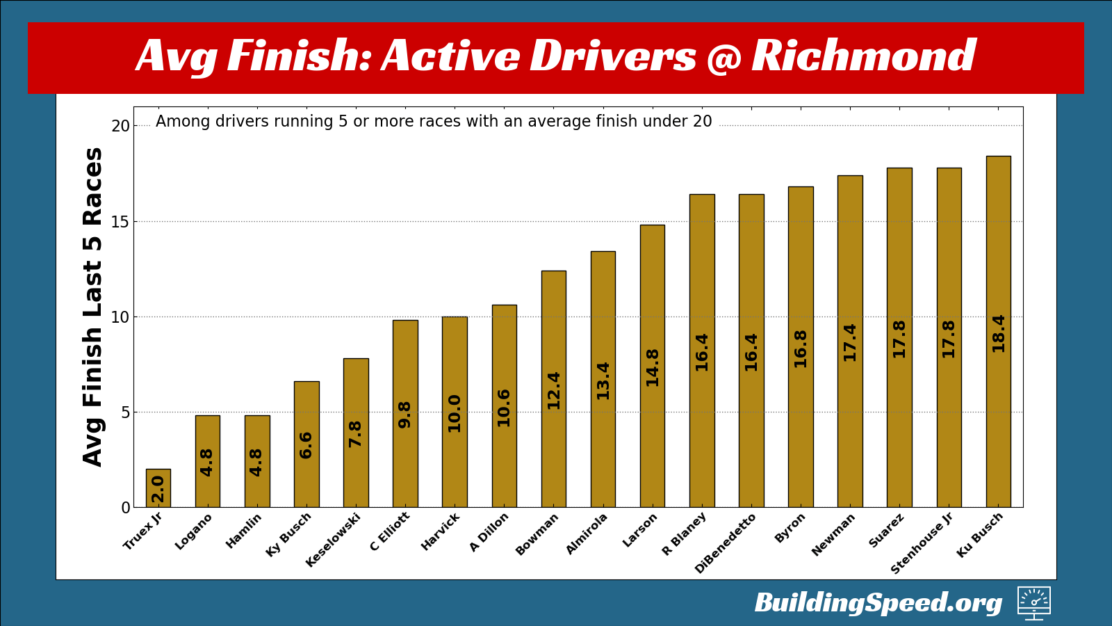 Average finishes over the last five races for the 2021 Richmond Fall Preview