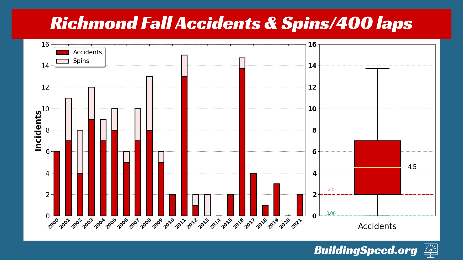A vertical column chart showing accidents and spins at Richmond International Raceway, plus a boxplot showing only accidents.