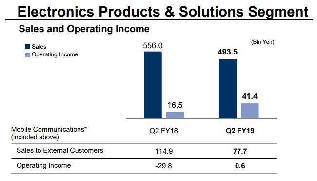Sony reports record Q2 profits, thanks to its image sensor division