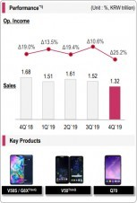 Q4 financials and key products: Mobile