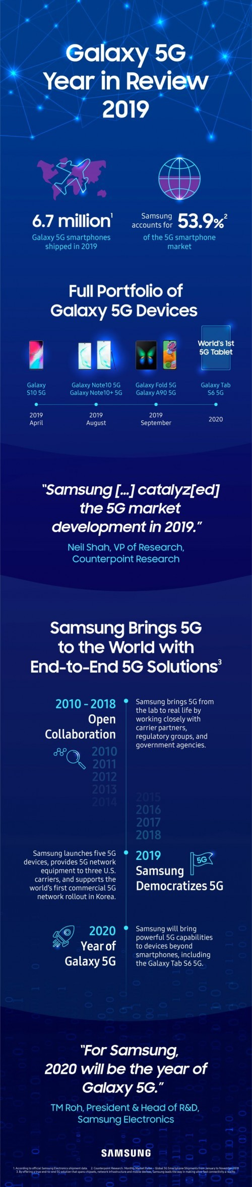 Samsung shipped more than 6.7m 5G devices in 2019