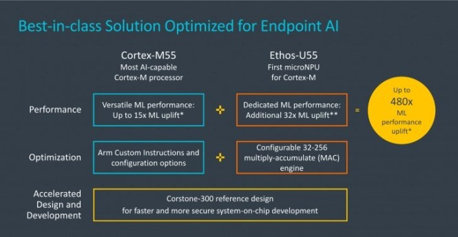ARM unveils Cortex-M55 CPU, Ethos-U55 NPU with increased ML performance for smart devices