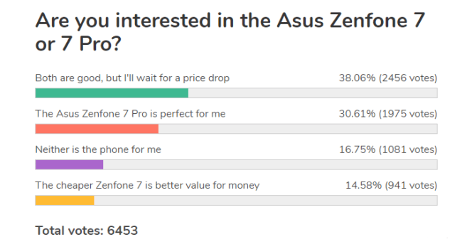 Weekly poll results: the Asus Zenfone 7 pair is off to a good start