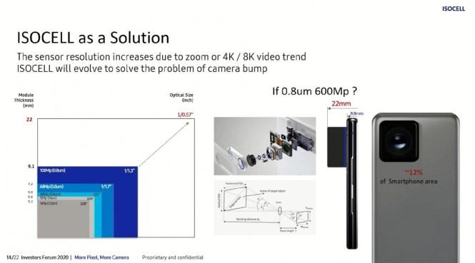 Samsung working on a 600MP sensor