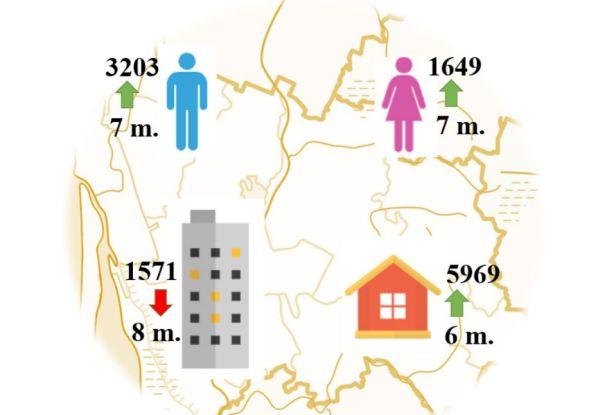 Klaipėdos rajonas gyventojų padaugėjo