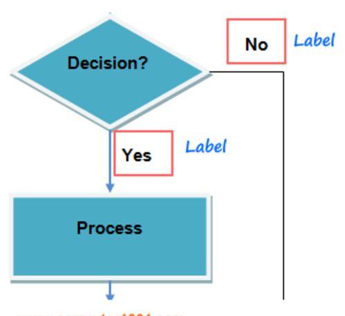 cara membuat flowchart sistem informasi akuntansi